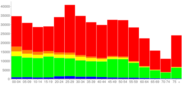 Graph: Population by Age and Race, 2010 Census - Kansas City, Missouri - Census Viewer