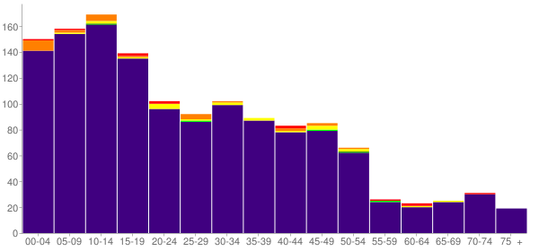 Graph: Population by Age and Race, 2000 Census - Casa Blanca, Arizona - Census Viewer