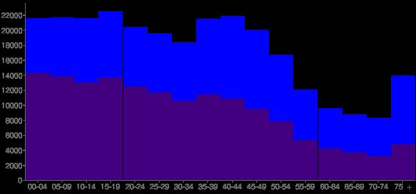Graph: Population by Age and Hispanic or Latino Origin, 2000 Census - Corpus Christi, Texas - Census Viewer