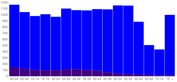 Graph: Population by Age and Hispanic or Latino Origin, 2010 Census - Bryn Mawr-Skyway, Washington - Census Viewer