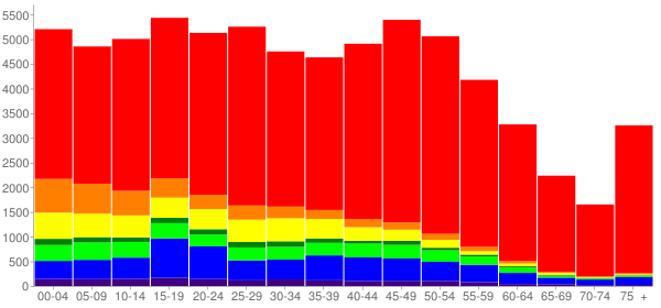 Graph: Population by Age and Race, 2010 Census - Auburn, Washington - Census Viewer