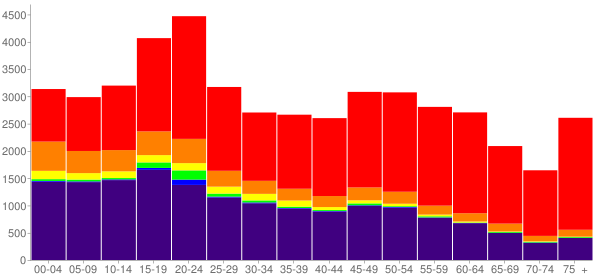 Graph: Population by Age and Race, 2010 Census - Cherokee County, Oklahoma - Census Viewer