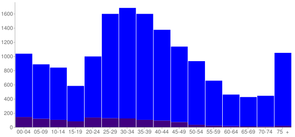 Graph: Population by Age and Hispanic or Latino Origin, 2000 Census - Forest Park, Illinois - Census Viewer