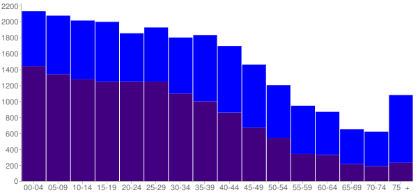 Graph: Population by Age and Hispanic or Latino Origin, 2000 Census - Rosenberg, Texas - Census Viewer