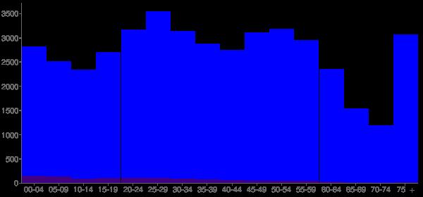 Graph: Population by Age and Hispanic or Latino Origin, 2010 Census - Jefferson City, Missouri - Census Viewer