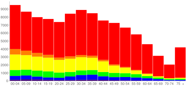 Graph: Population by Age and Race, 2010 Census - Elgin, Illinois - Census Viewer