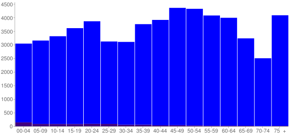 Graph: Population by Age and Hispanic or Latino Origin, 2010 Census - Carter County, Tennessee - Census Viewer