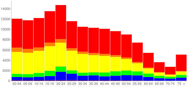 Graph: Population by Age and Race, 2010 Census - Pomona, California - Census Viewer