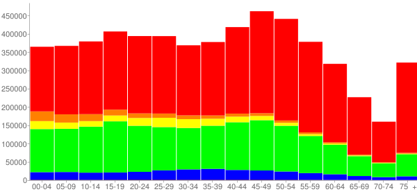 Graph: Population by Age and Race, 2010 Census - Maryland - Census Viewer