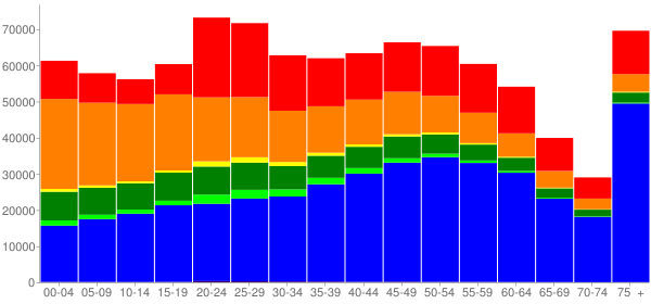 Graph: Population by Age and Race, 2010 Census - Honolulu County, Hawaii - Census Viewer