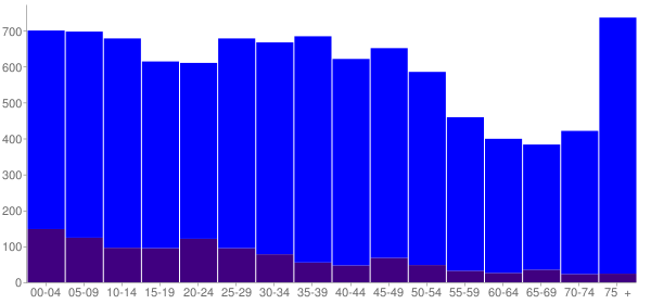 Graph: Population by Age and Hispanic or Latino Origin, 2000 Census - Rock Falls, Illinois - Census Viewer