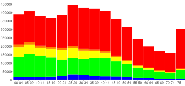 Graph: Population by Age and Race, 2000 Census - Cook County, Illinois - Census Viewer