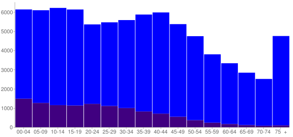 Graph: Population by Age and Hispanic or Latino Origin, 2000 Census - Angelina County, Texas - Census Viewer