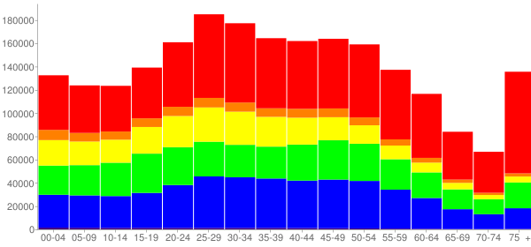 Graph: Population by Age and Race, 2010 Census - Queens County, New York - Census Viewer