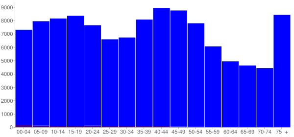 Graph: Population by Age and Hispanic or Latino Origin, 2000 Census - Macon County, Illinois - Census Viewer
