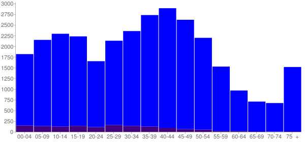 Graph: Population by Age and Hispanic or Latino Origin, 2000 Census - Bothell, Washington - Census Viewer