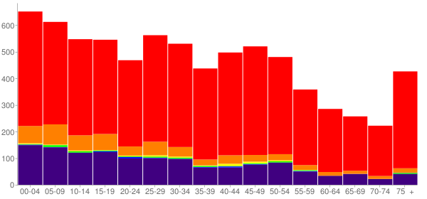 Graph: Population by Age and Race, 2010 Census - Skiatook, Oklahoma - Census Viewer