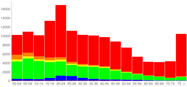 Graph: Population by Age and Race, 2000 Census - Syracuse, New York - Census Viewer