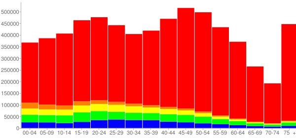 Graph: Population by Age and Race, 2010 Census - Massachusetts - Census Viewer