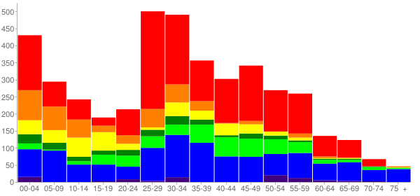 Graph: Change in Population between 2000 and 2010, by Age and Race - Fife, Washington - Census Viewer