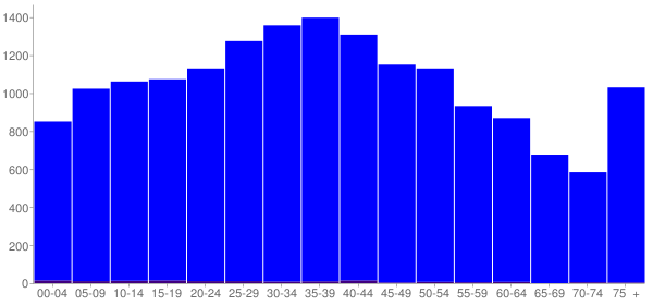 Graph: Population by Age and Hispanic or Latino Origin, 2000 Census - Wayne County, Tennessee - Census Viewer