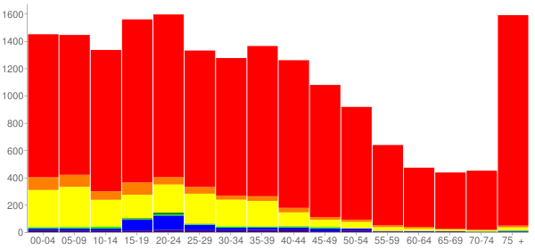 Graph: Population by Age and Race, 2000 Census - Forest Grove, Oregon - Census Viewer