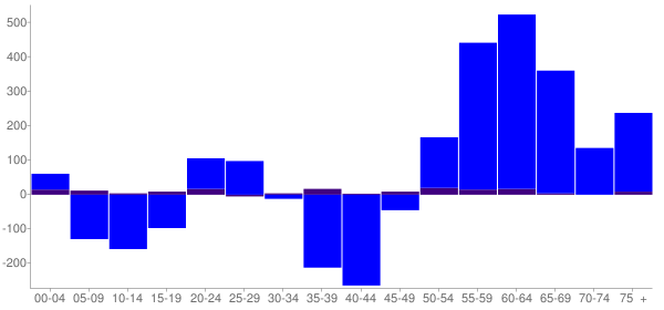 Graph: Change in Population between 2000 and 2010, by Age and Hispanic or Latino Origin - Pend Oreille County, Washington - Census Viewer