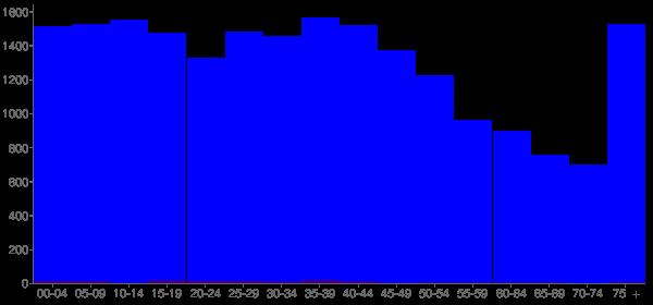 Graph: Population by Age and Hispanic or Latino Origin, 2000 Census - Piqua, Ohio - Census Viewer