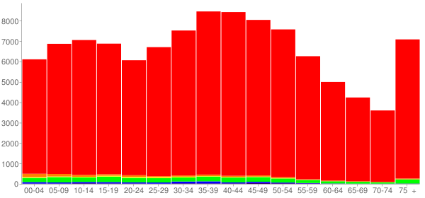 Graph: Population by Age and Race, 2000 Census - Blount County, Tennessee - Census Viewer