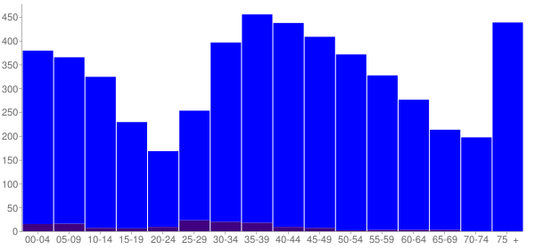 Graph: Population by Age and Hispanic or Latino Origin, 2000 Census - Morris Plains, New Jersey - Census Viewer