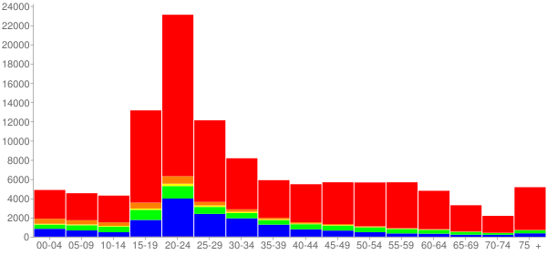 Graph: Population by Age and Race, 2010 Census - Ann Arbor, Michigan - Census Viewer