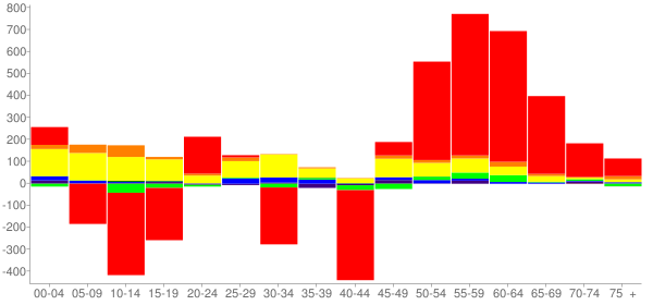 Graph: Change in Population between 2000 and 2010, by Age and Race - Cooke County, Texas - Census Viewer