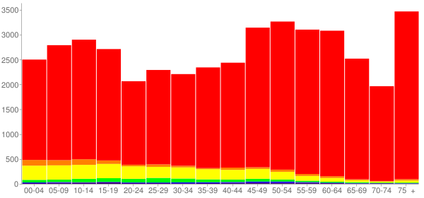 Graph: Population by Age and Race, 2010 Census - Burnet County, Texas - Census Viewer