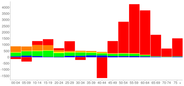 Graph: Change in Population between 2000 and 2010, by Age and Race - Linn County, Iowa - Census Viewer