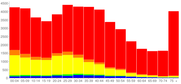 Graph: Population by Age and Race, 2000 Census - Berwyn, Illinois - Census Viewer