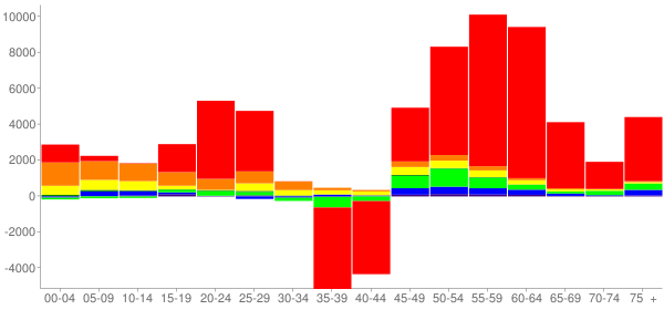 Graph: Change in Population between 2000 and 2010, by Age and Race - Colorado Springs, Colorado - Census Viewer