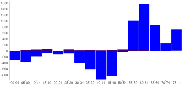 Graph: Change in Population between 2000 and 2010, by Age and Hispanic or Latino Origin - Lake Oswego (Oswego), Oregon - Census Viewer