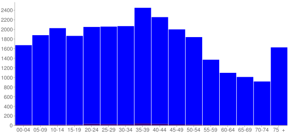 Graph: Population by Age and Hispanic or Latino Origin, 2000 Census - Hardeman County, Tennessee - Census Viewer