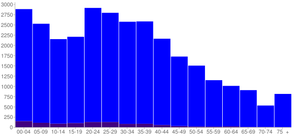 Graph: Population by Age and Hispanic or Latino Origin, 2000 Census - Jacksonville, Arkansas - Census Viewer