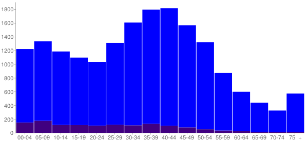 Graph: Population by Age and Hispanic or Latino Origin, 2000 Census - Kihei, Hawaii - Census Viewer