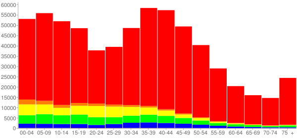 Graph: Population by Age and Race, 2000 Census - Lake County, Illinois - Census Viewer