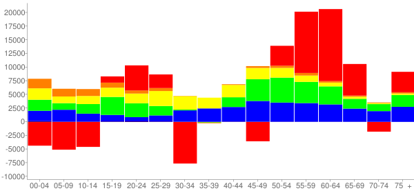 Graph: Change in Population between 2000 and 2010, by Age and Race - Montgomery County, Maryland - Census Viewer