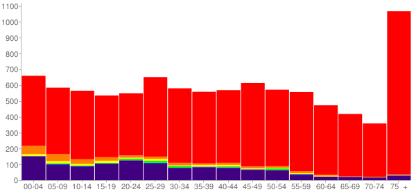 Graph: Population by Age and Race, 2010 Census - Shawano, Wisconsin - Census Viewer