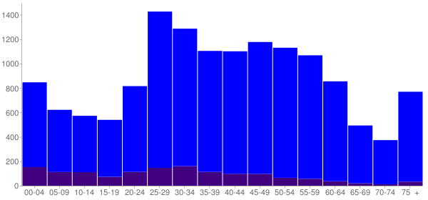 Graph: Population by Age and Hispanic or Latino Origin, 2010 Census - Forest Park, Illinois - Census Viewer