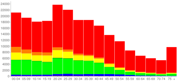 Graph: Population by Age and Race, 2000 Census - Bell County, Texas - Census Viewer