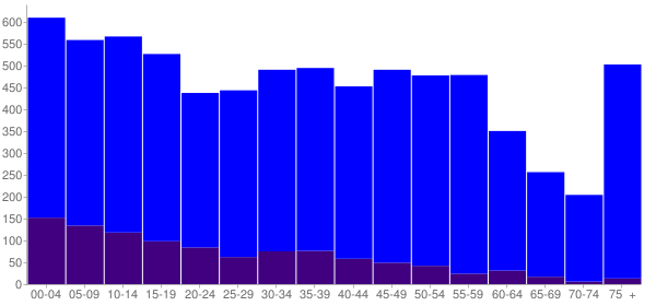 Graph: Population by Age and Hispanic or Latino Origin, 2010 Census - Wauseon, Ohio - Census Viewer