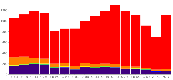 Graph: Population by Age and Race, 2010 Census - Pawnee County, Oklahoma - Census Viewer