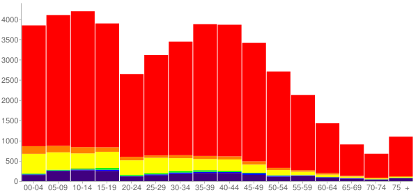 Graph: Population by Age and Race, 2000 Census - Elko County, Nevada - Census Viewer