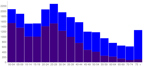Graph: Population by Age and Hispanic or Latino Origin, 2000 Census - Melrose Park, Illinois - Census Viewer