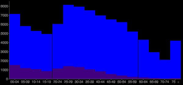 Graph: Population by Age and Hispanic or Latino Origin, 2010 Census - Renton, Washington - Census Viewer